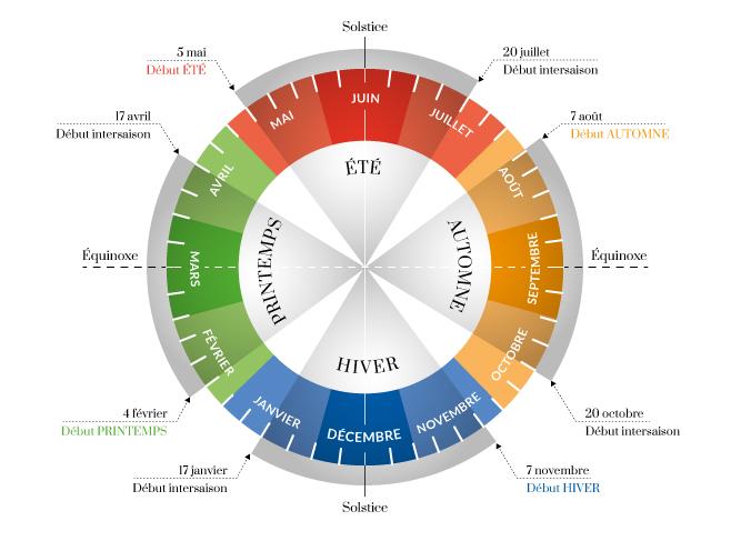 Calendrier énergétique 2021 Calendrier Chinois Énergétique & Intersaison 2020   SANDRA